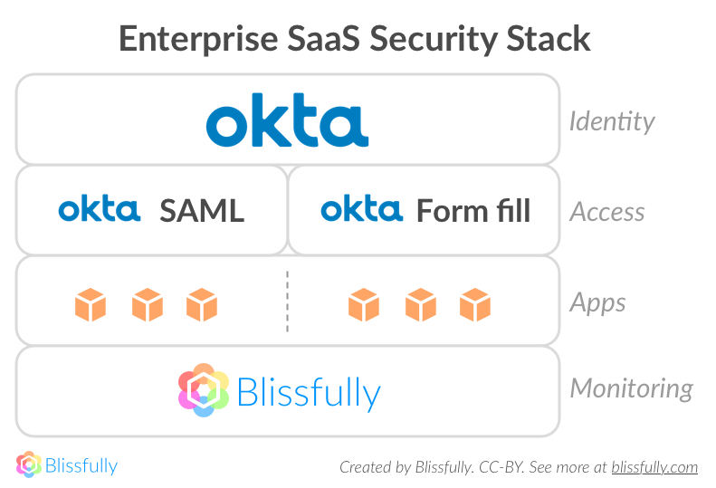 Practical Guide to SaaS Security - Blissfully