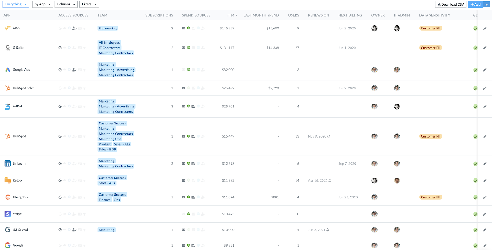 Top-Down SaaS Management Tool View