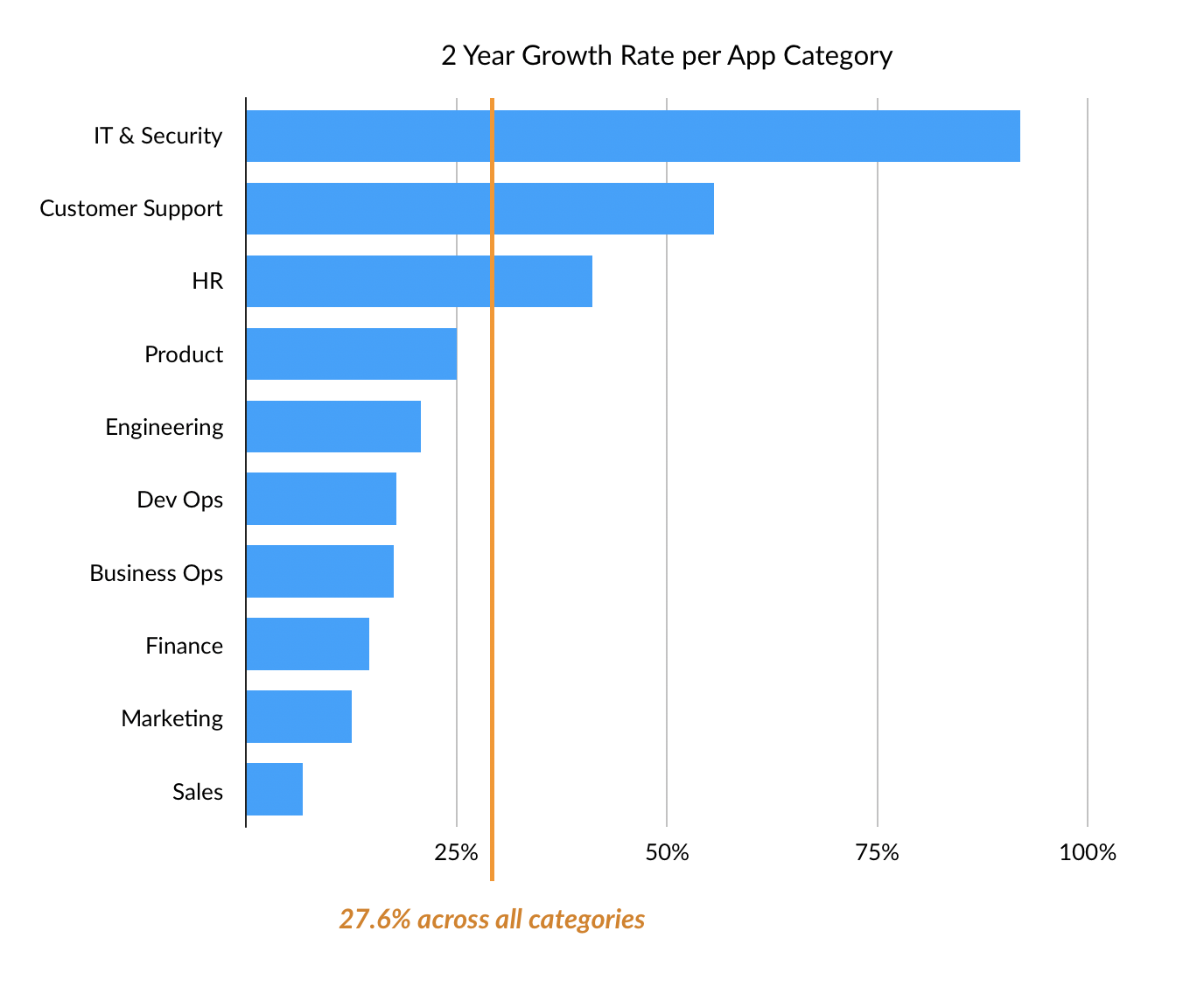 2 Year Growth Rate per App Category