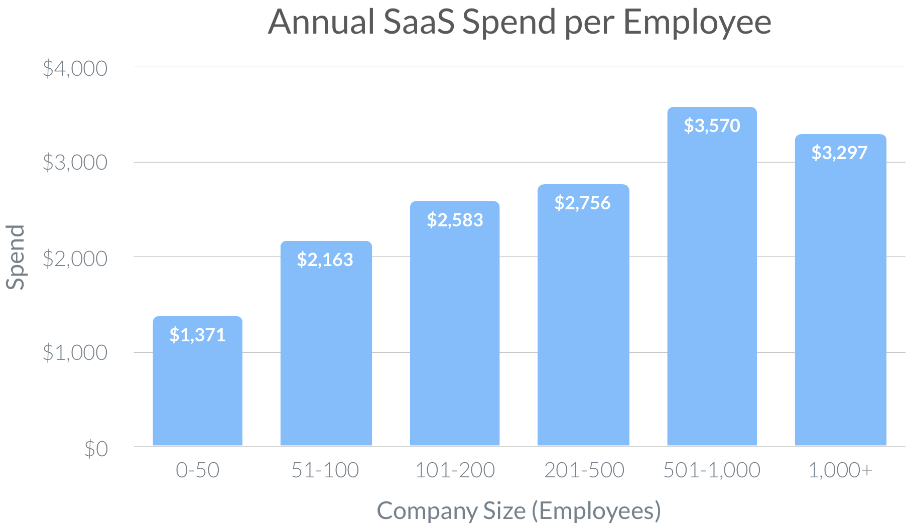 SaaS Trends Annual SaaS Spend per Employee