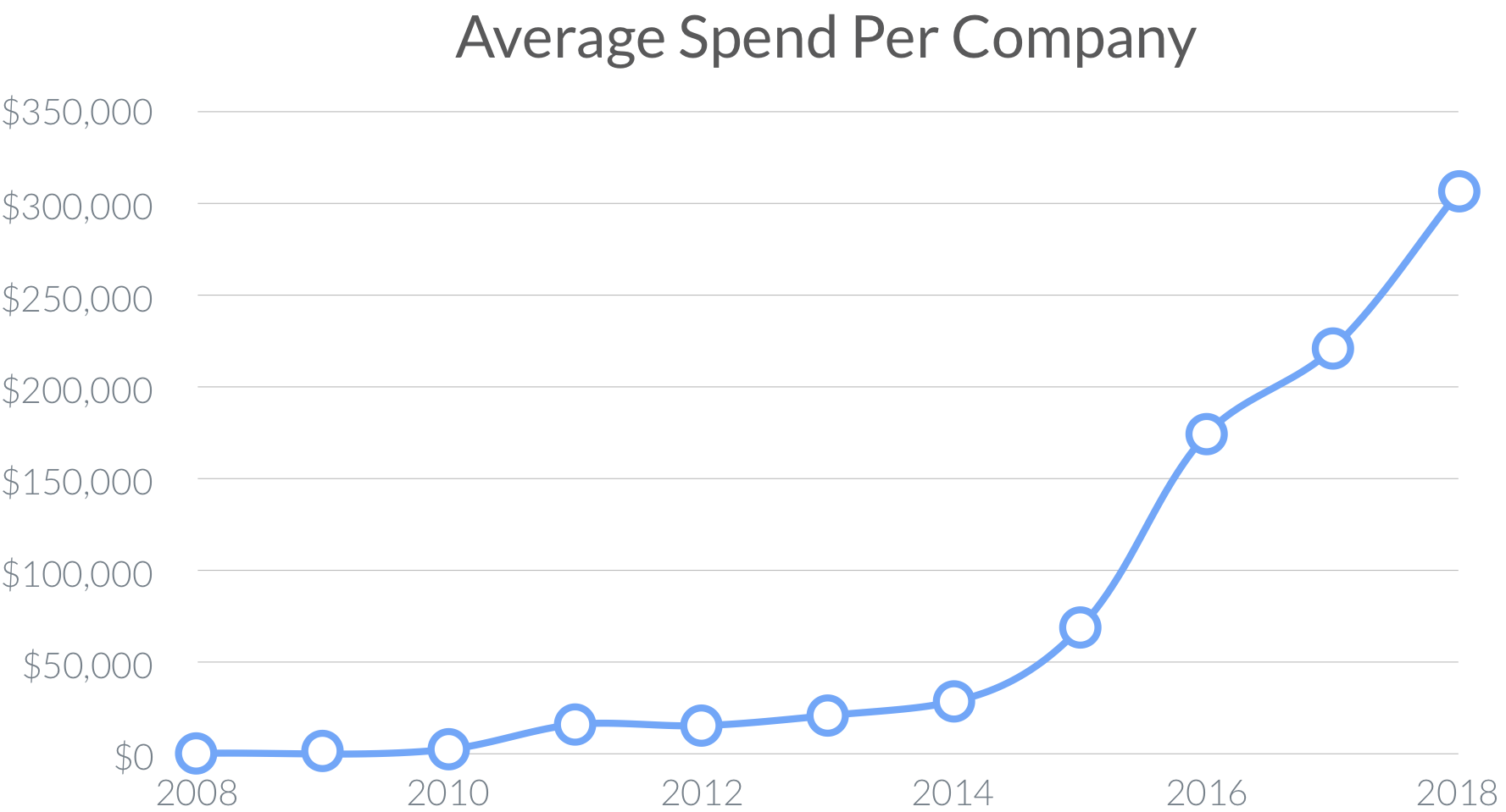 Chart showing saas spend rising