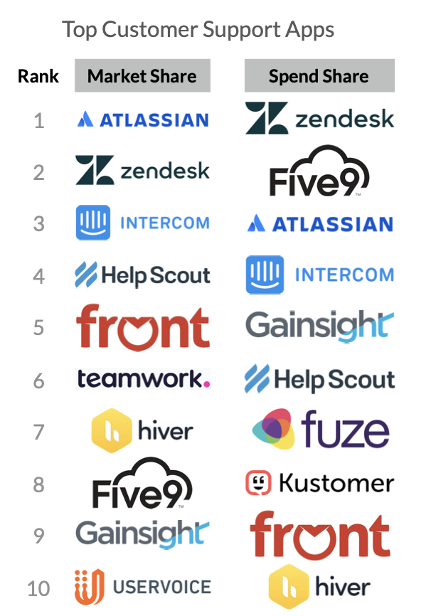Customer Support Top 10 Apps (SaaS Trends 2020)