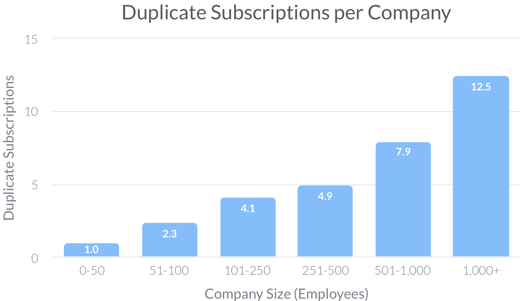 Duplicate Subscriptions per Company