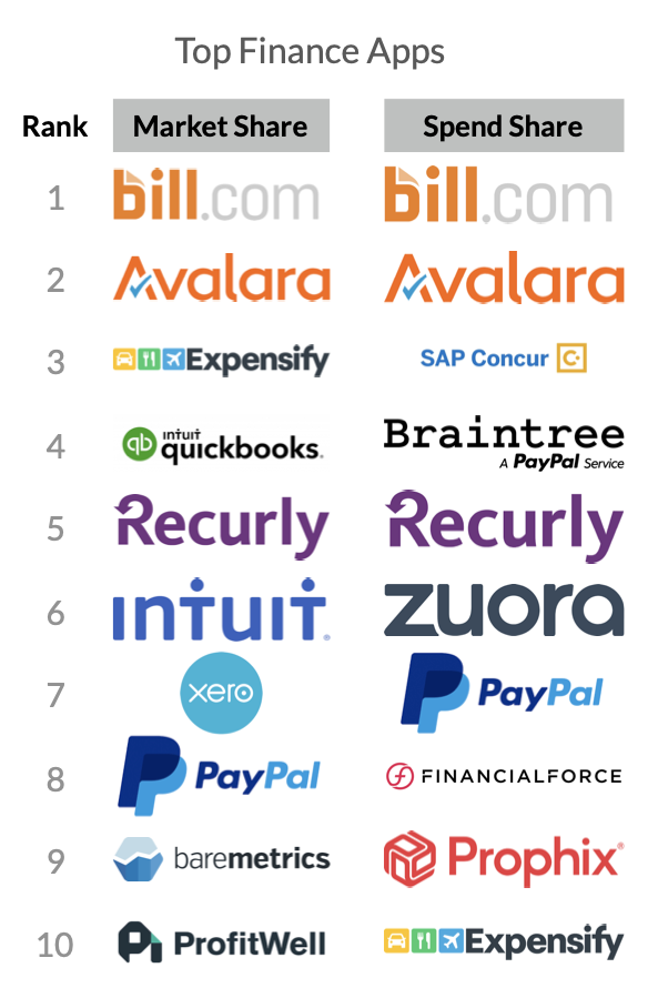 Finance Top 10 Apps (SaaS Trends 2020)