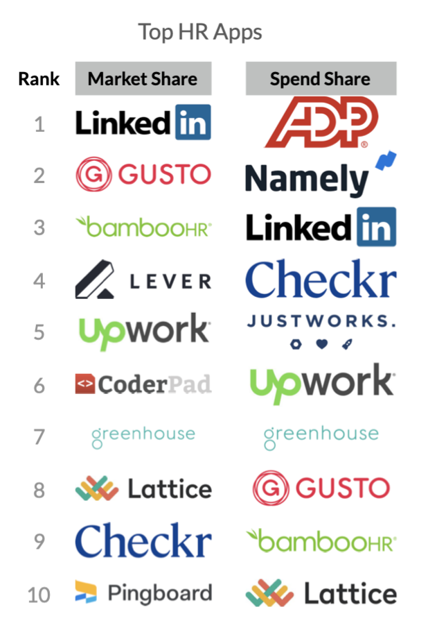 HR Top 10 Apps (SaaS Trends 2020)