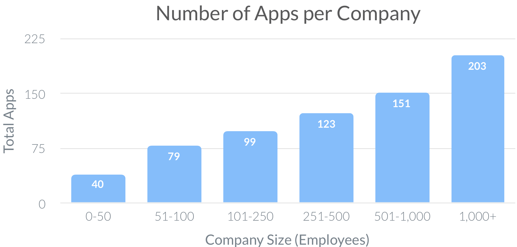 Number of Apps per Company