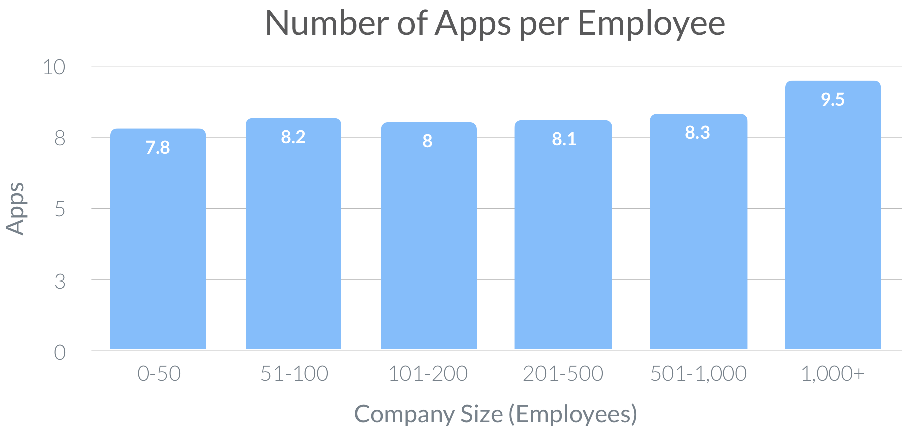 Number of Apps per Employee