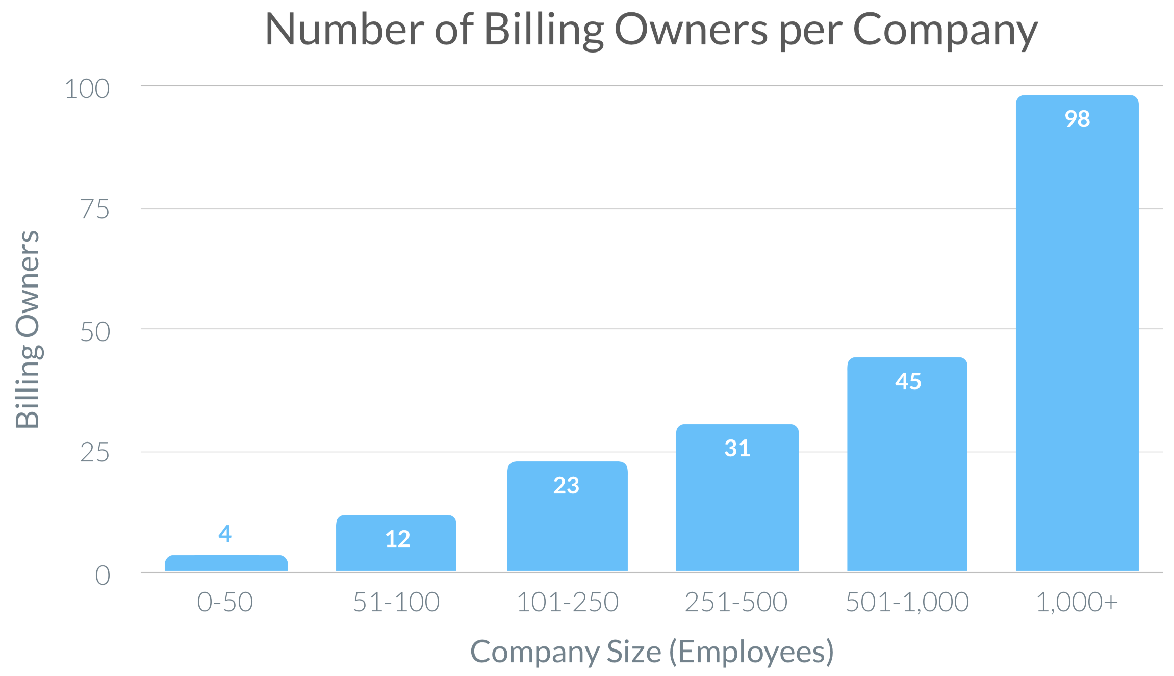 Chart of billing owners per company