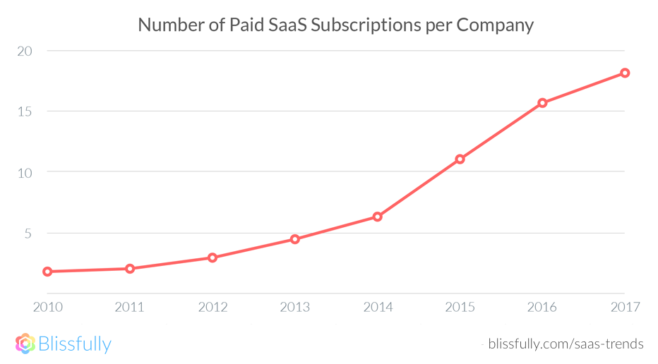 Paid SaaS Subscriptions Per Company