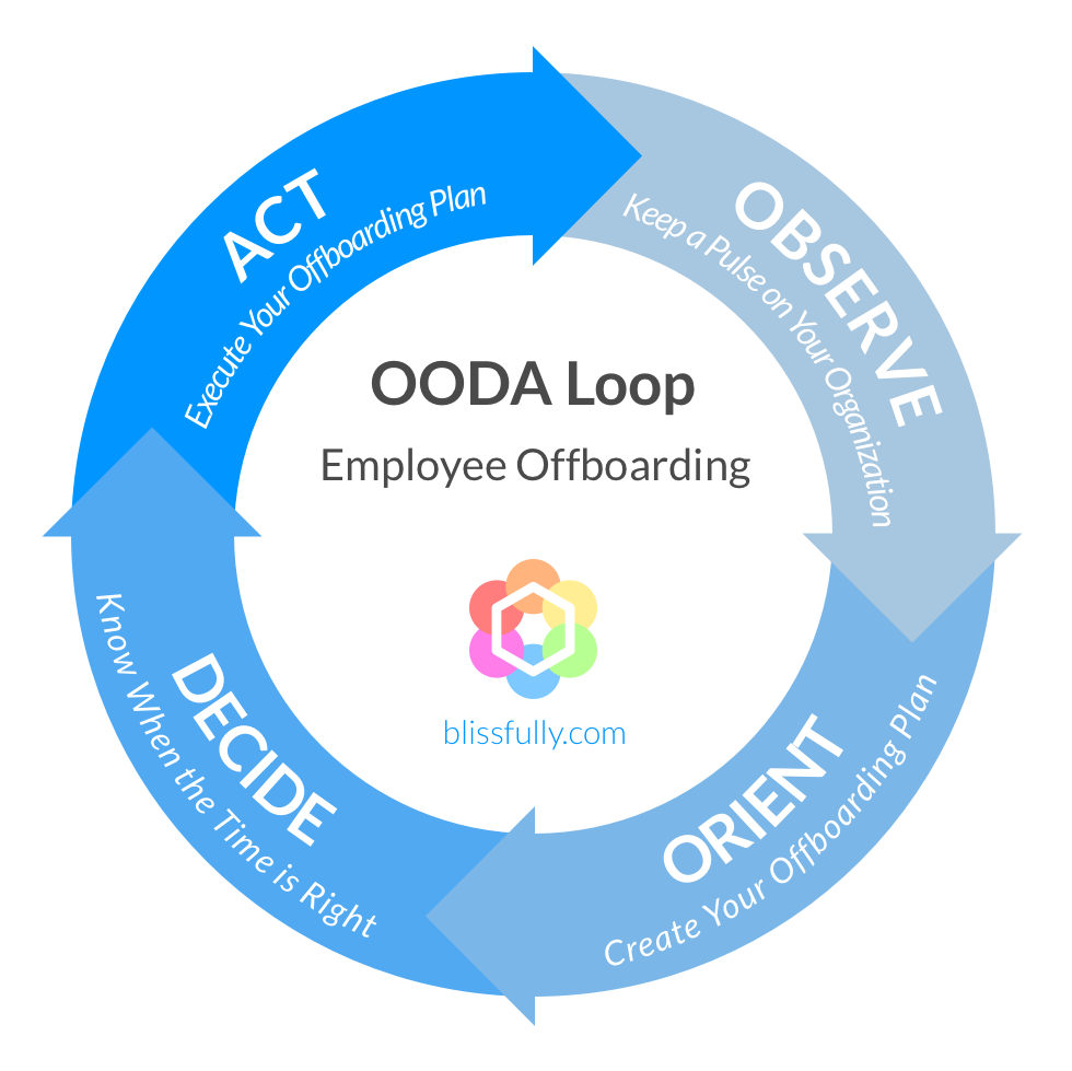 Offboarding Loop