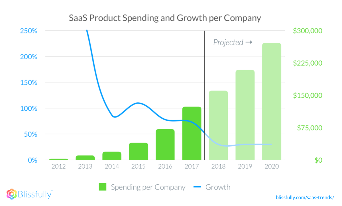 SaaS Product Spending and Growth per Company