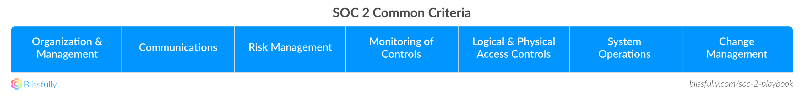 SOC 2 Common Criteria