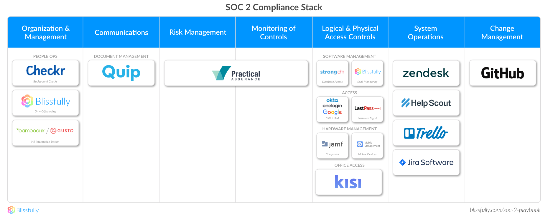 Soc 2 And Data Access Controls A Strongdm Guide To Compliance Database Security Audit Checklist Guest Post By Schuyler Brown Co Founder