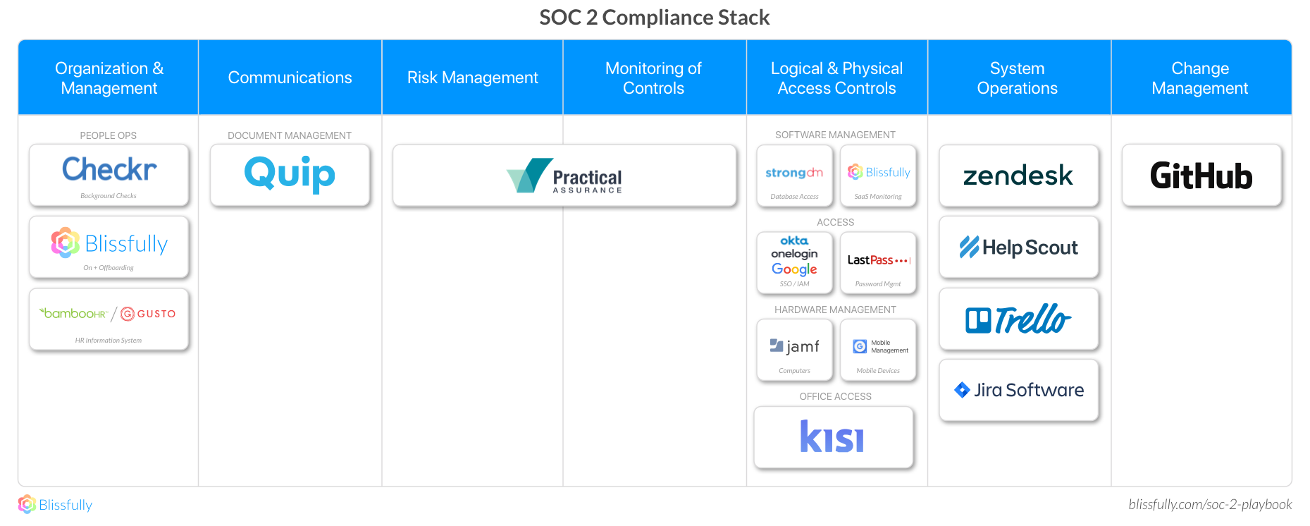 SOC 2 Compliance Stack
