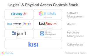 Logical and Physical access controls