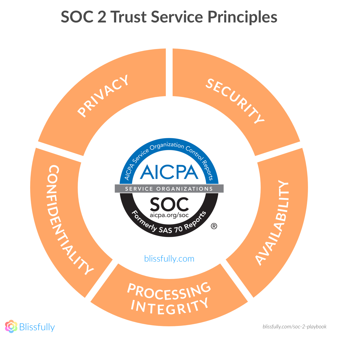 The Five Trust Principles