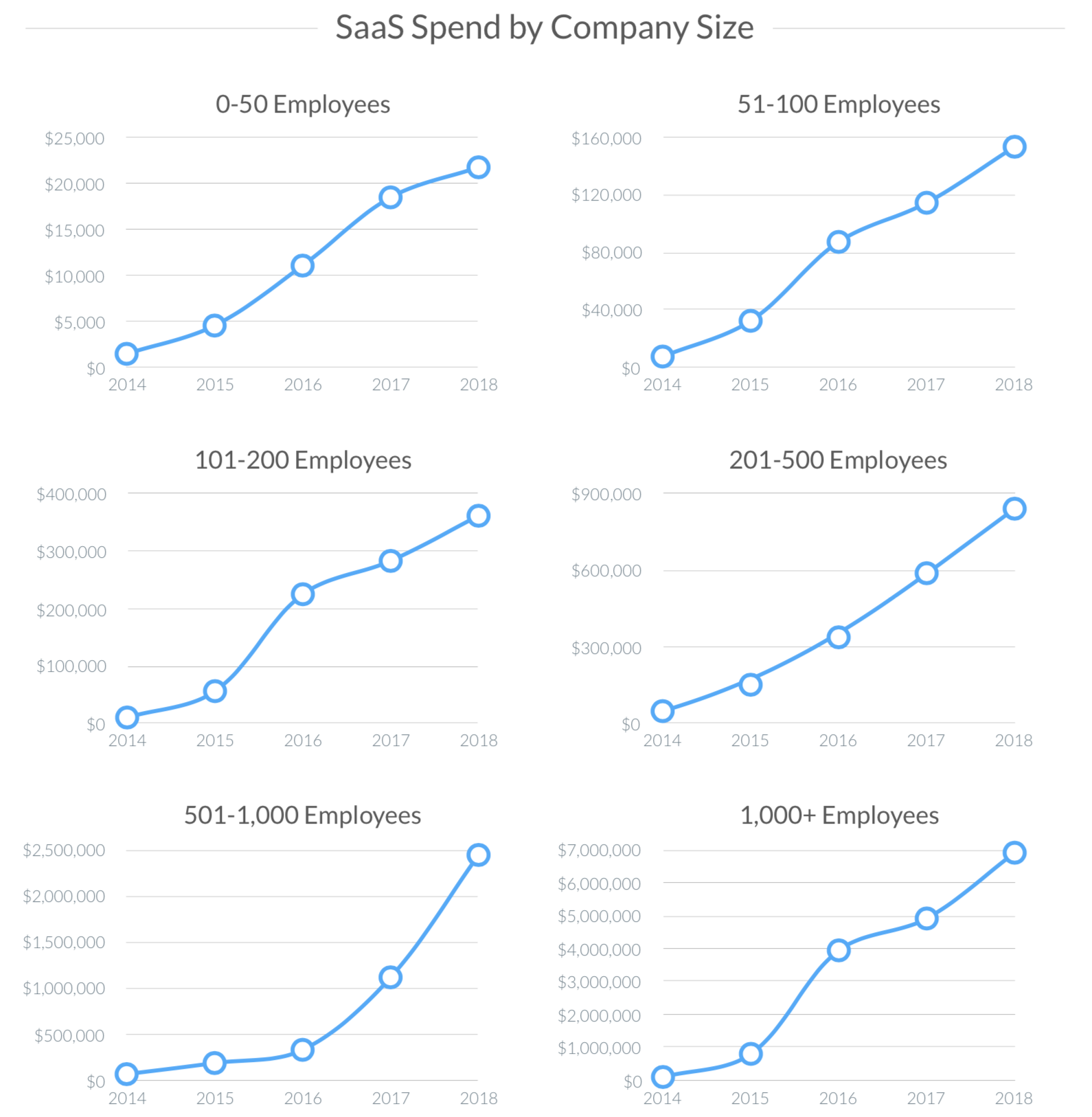 SaaS Trends SaaS Spend by Company Size