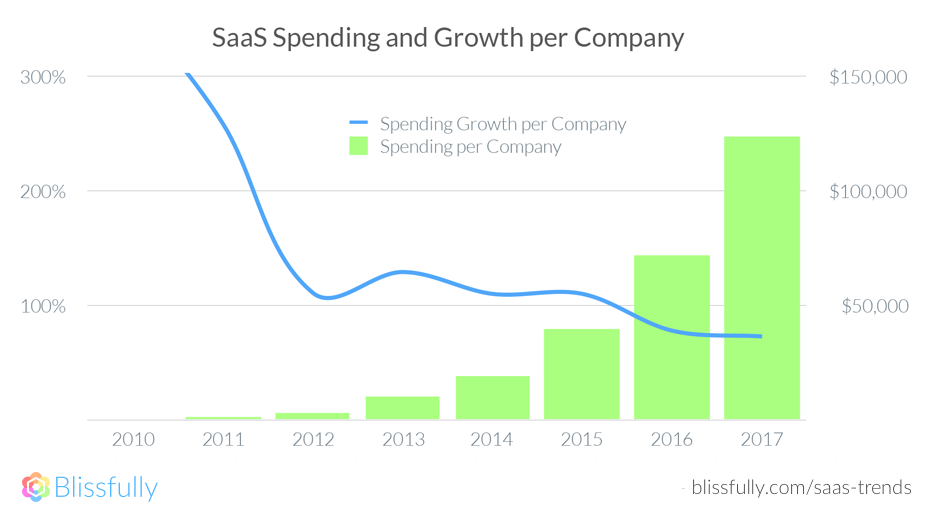 SaaS Spending Growth per Company