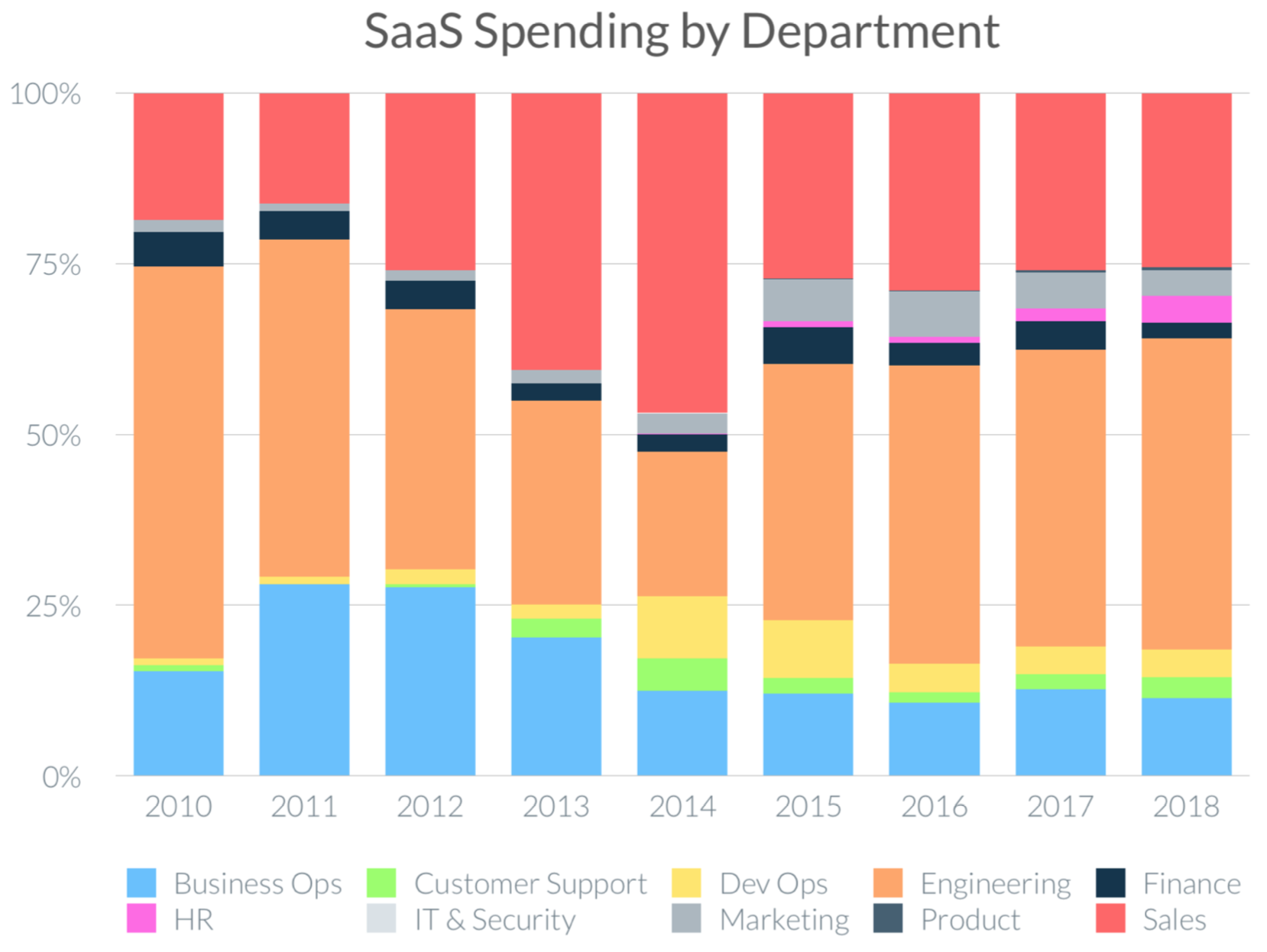 Chart of SaaS Spend by Department