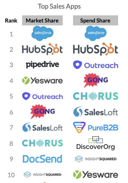 Sales Top 10 Apps (SaaS Trends 2020)