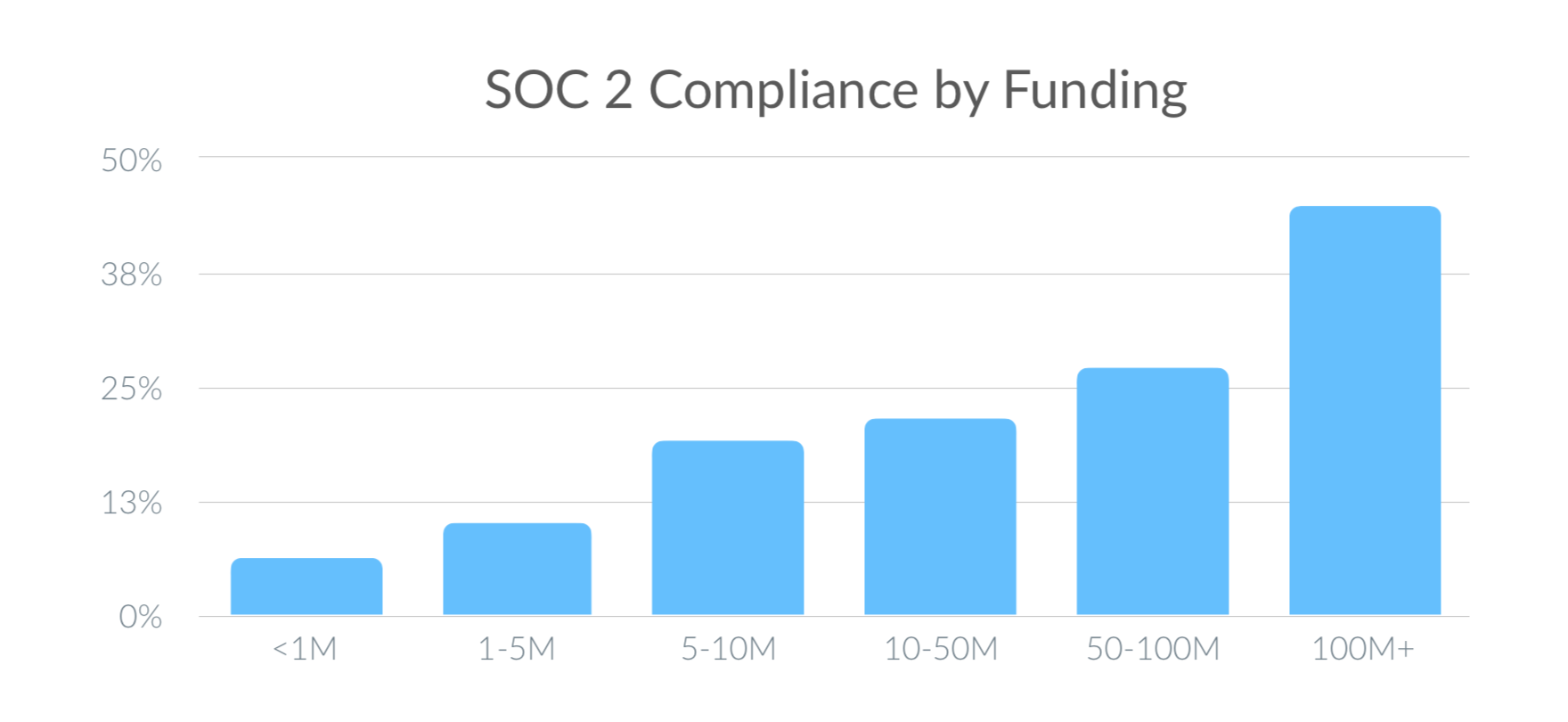 Chart: SOC 2 Compliance by Funding