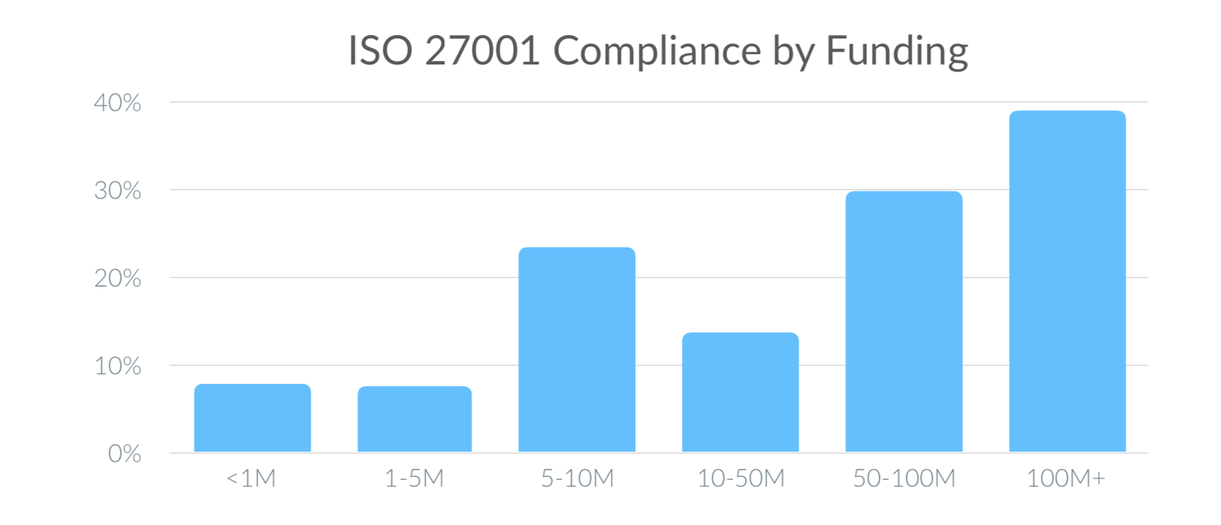 Chart: ISO 27001 Compliance by Funding