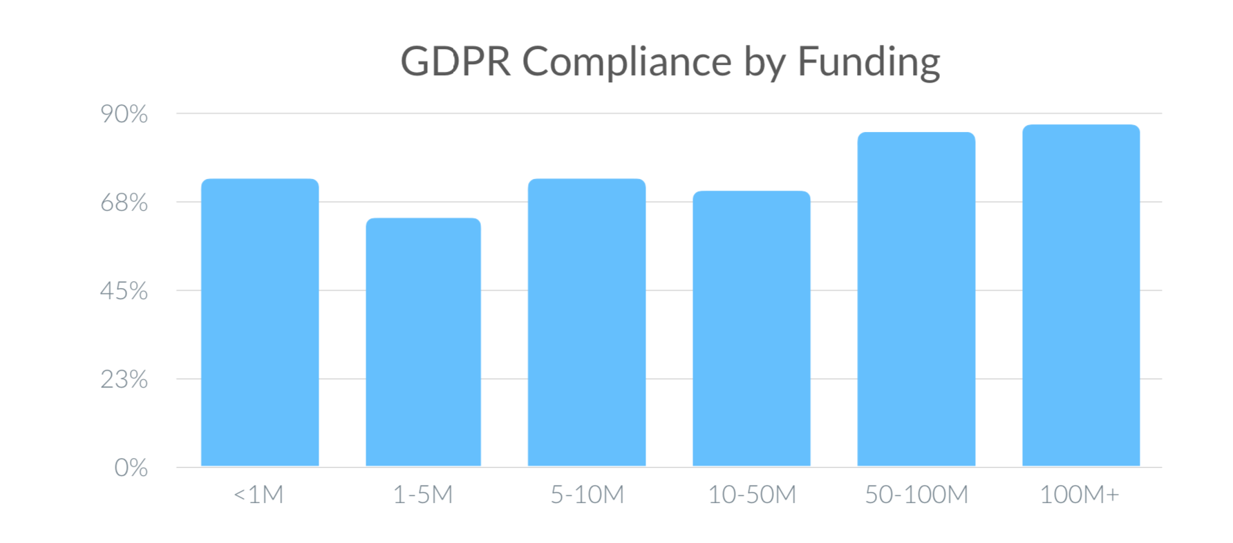 Chart: GDPR Compliance by Funding