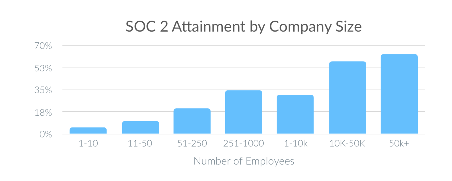 Chart: SOC 2 Attainment by Company Size