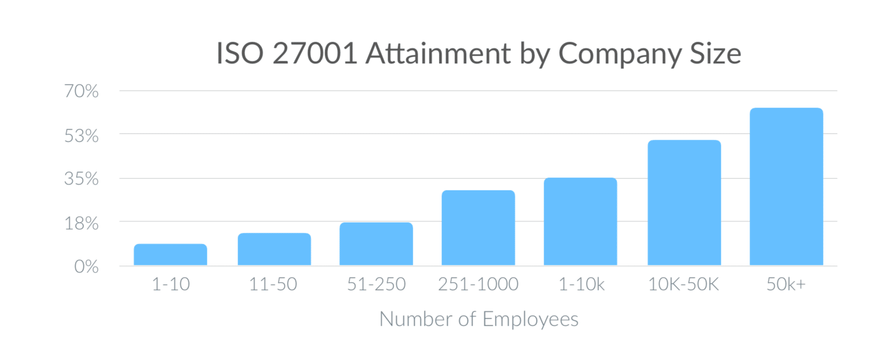 Chart: ISO 27001 Attainment by Company Size