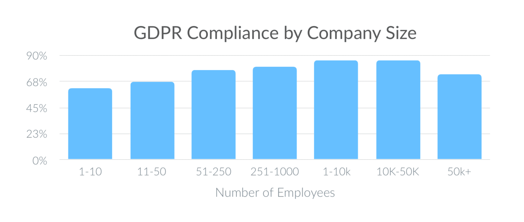 Chart: GDPR Attainment by Company Size
