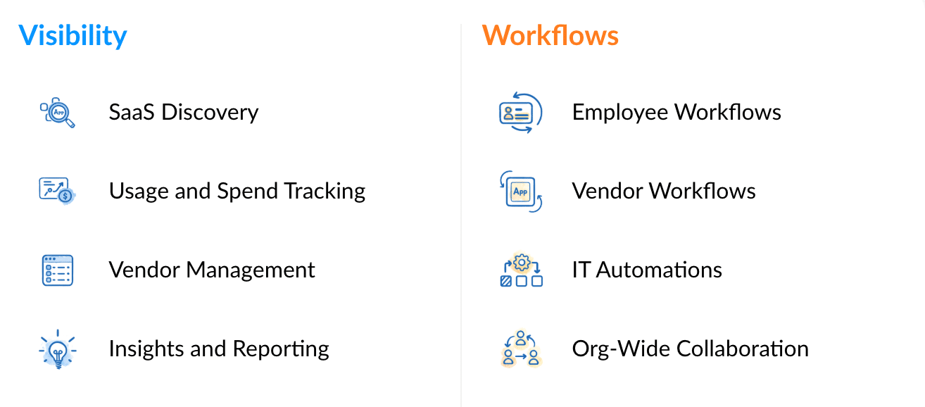 Visibility & Workflows