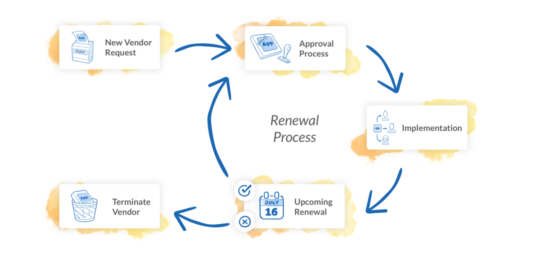 Vendor Management Flowchart, SaaS Renewal Checklist
