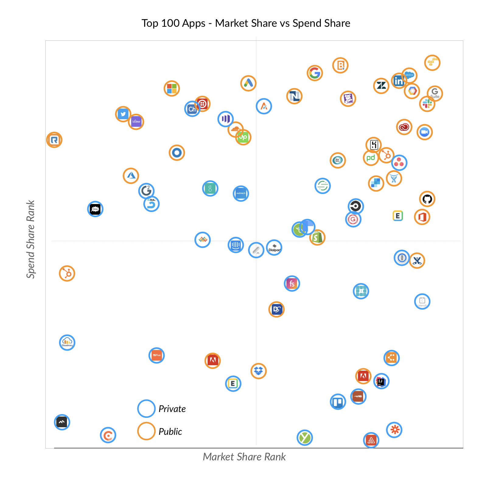 Top 100 SaaS Apps by funding (2020)
