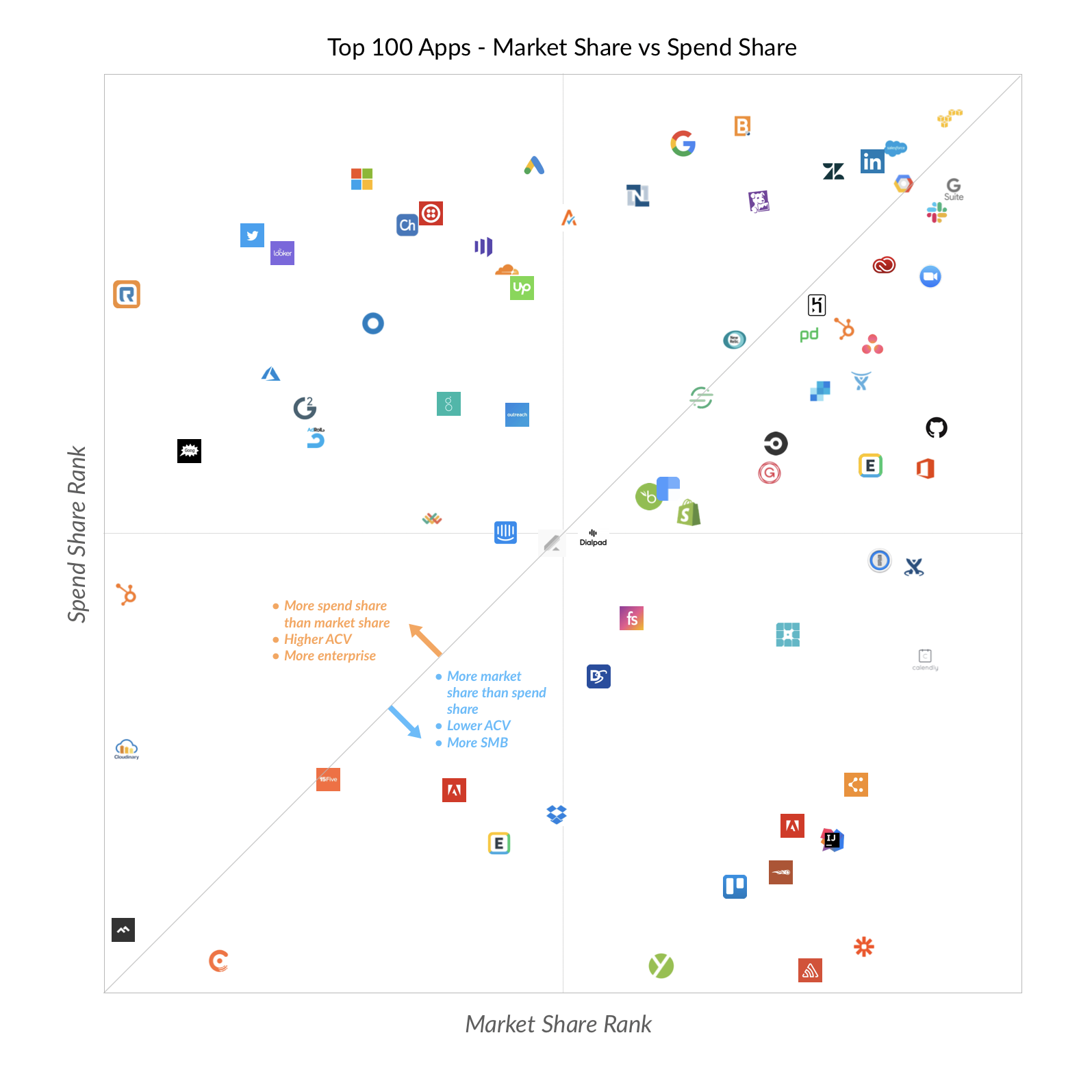Top 100 SaaS Apps by market vs. spend share (2020)