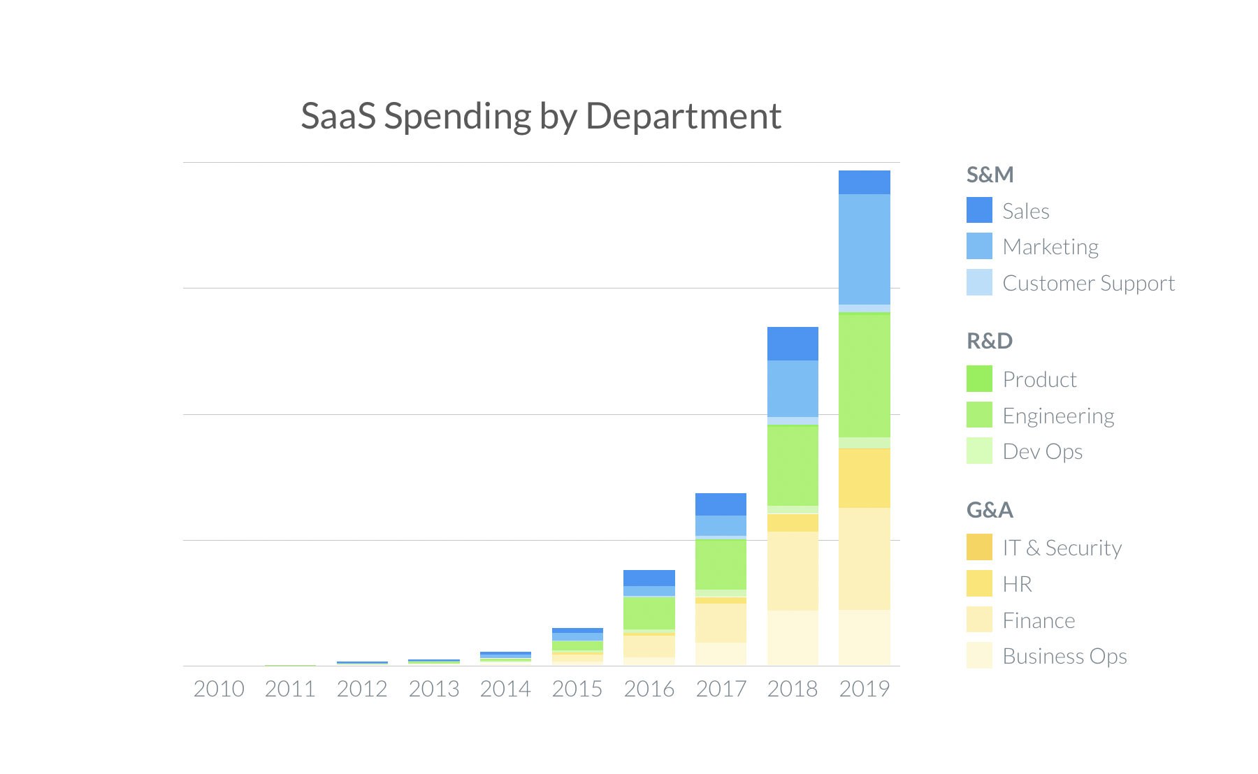 SaaS Spending By Department growth (2020)