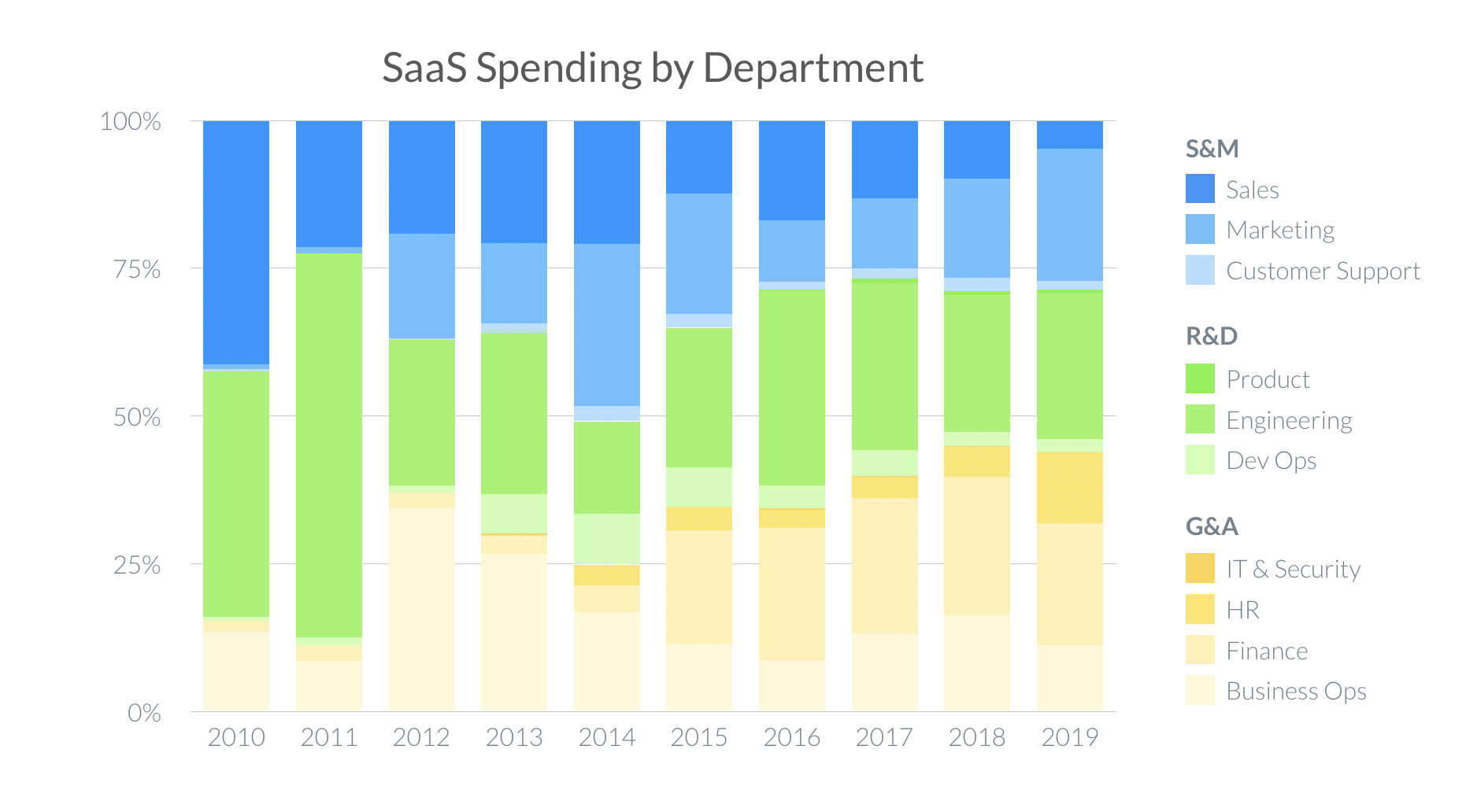 SaaS Spending By Department (2020)