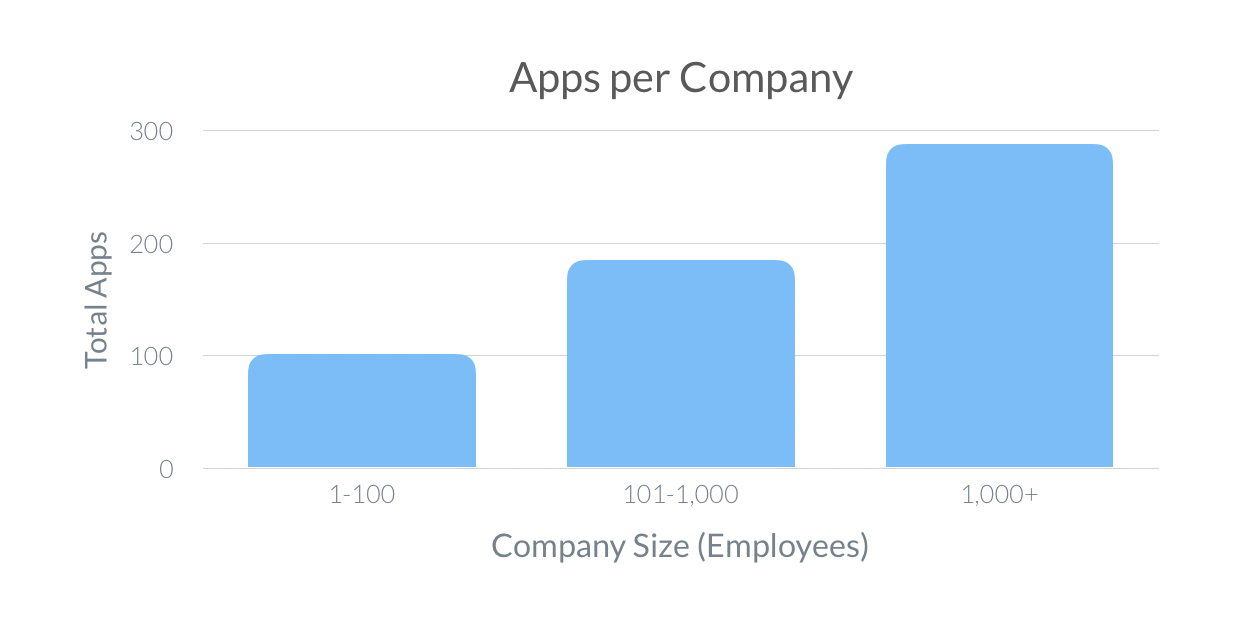 Apps per company (SaaS Trends 2020)