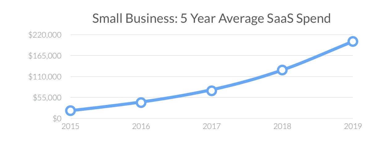 Small Business 5 Year Average Spend (SaaS Trends 2020)