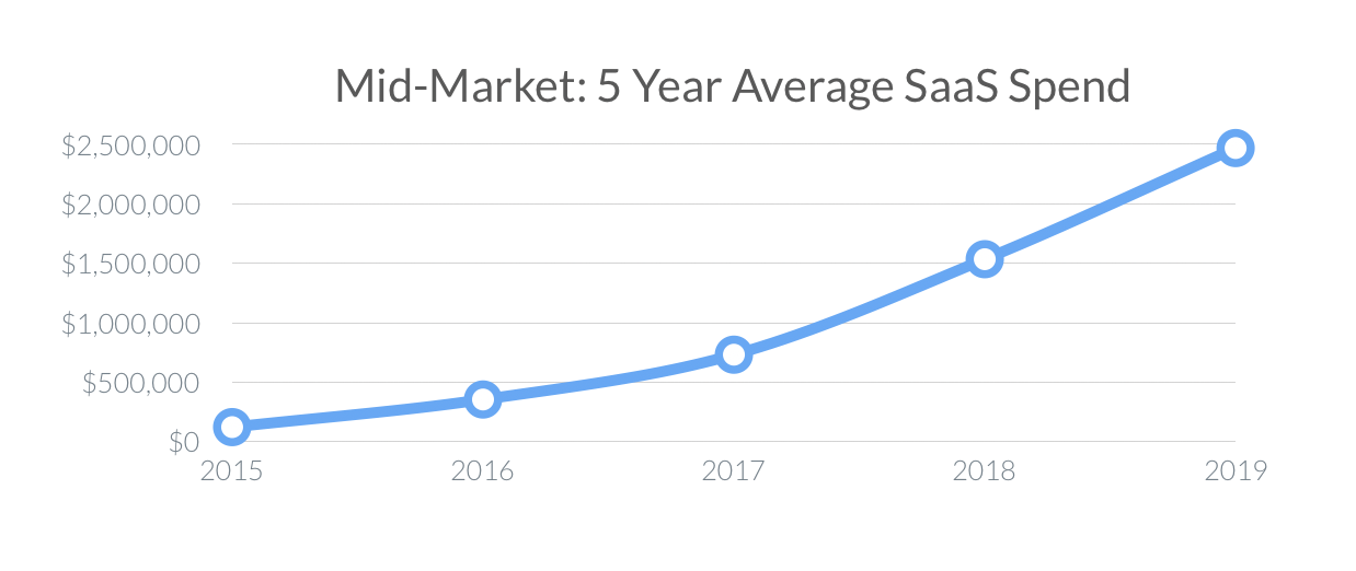 Mid Market 5 Year Average Spend (SaaS Trends 2020)