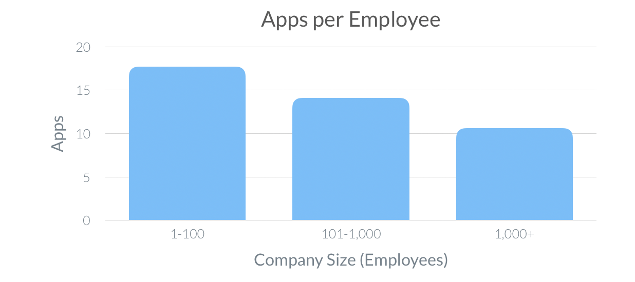 Apps per Employee (SaaS Trends 2020)