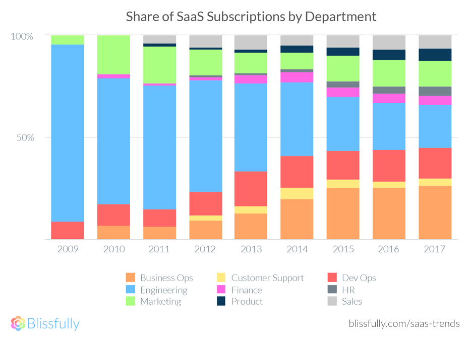 Share of SaaS subscriptions by Department