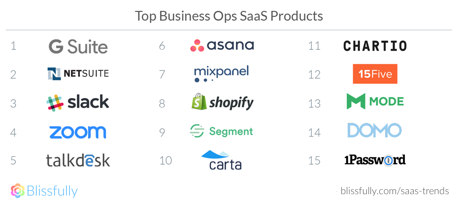 Top Biz Ops SaaS Products
