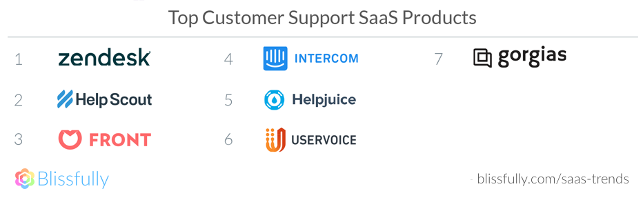 Top Customer Support SaaS Products