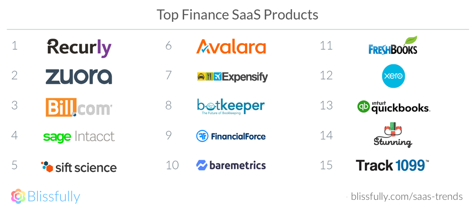 Top Finance SaaS Products