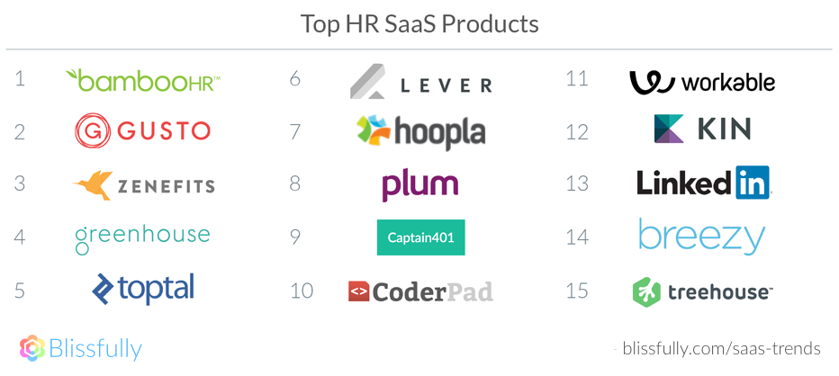 Top HR SaaS Products