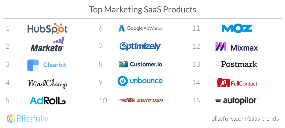 Top Marketing SaaS Products