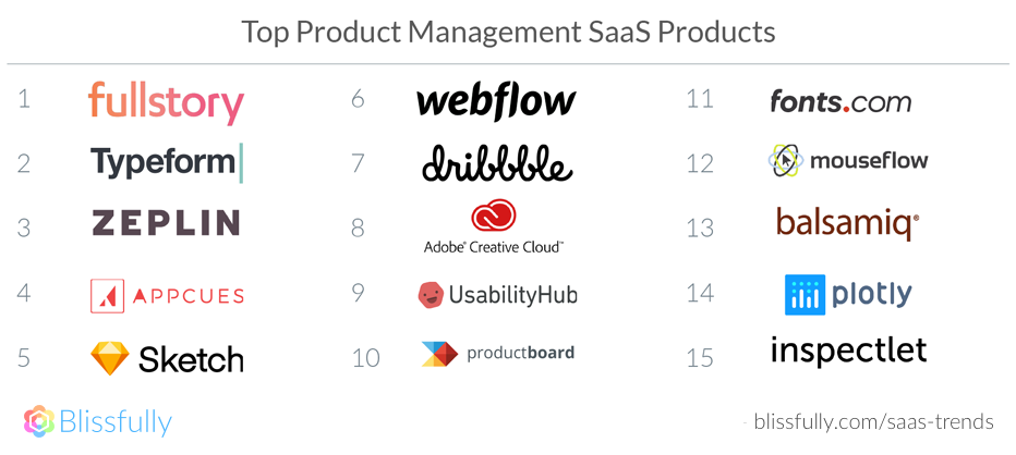 Top Product Management SaaS Products