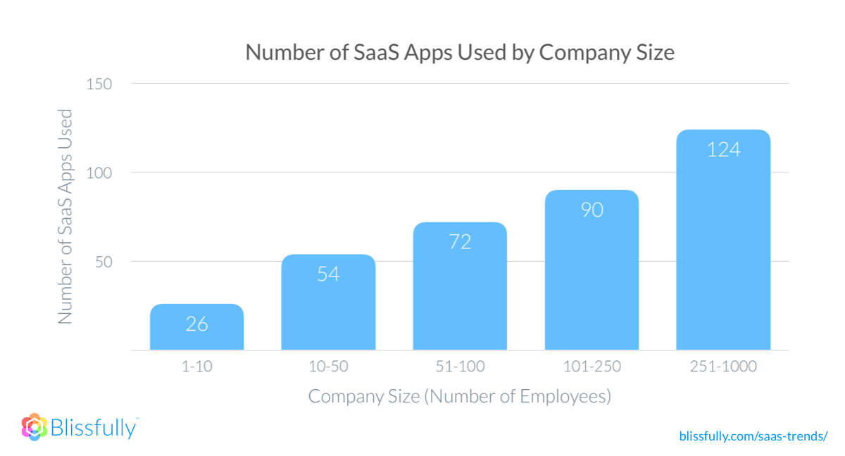 2018 SaaS apps by company size