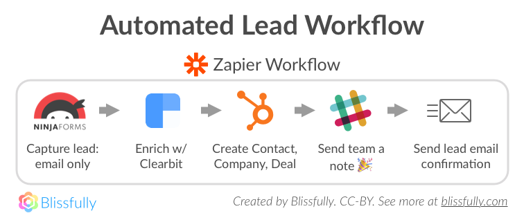 Automated Lead Workflow