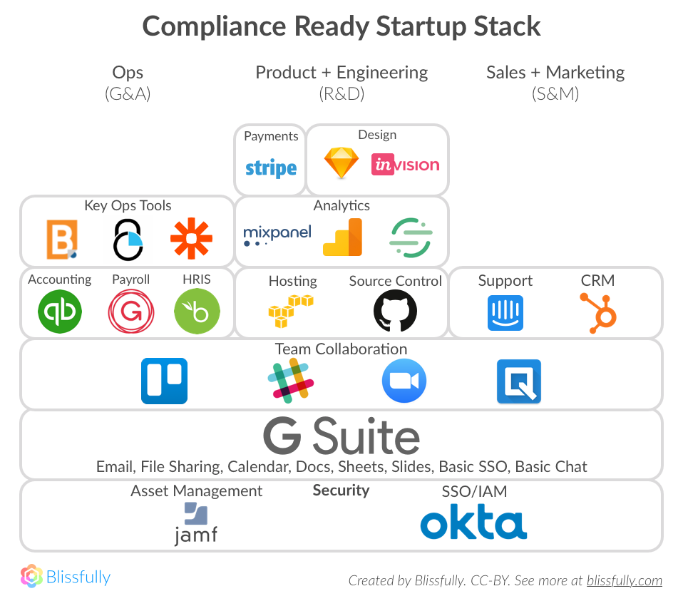 Compliance Ready Stack